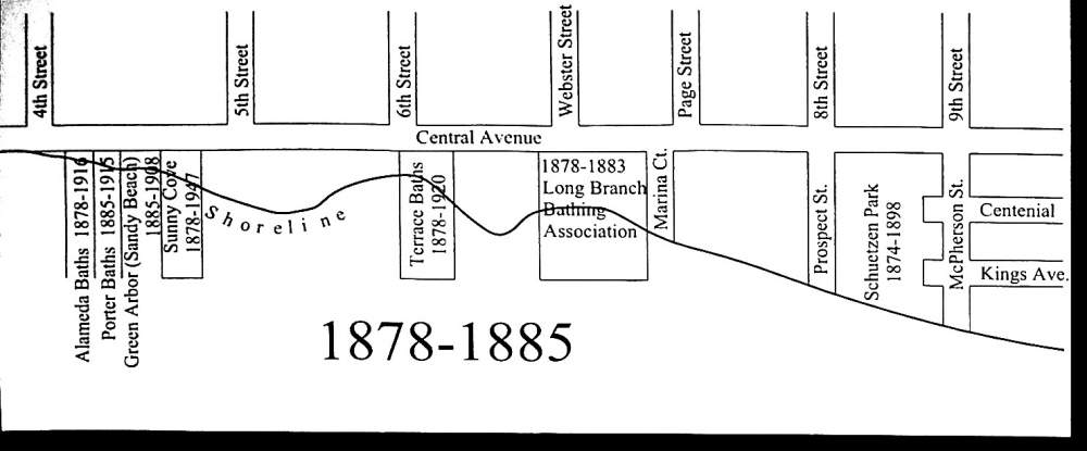 Location and duration of Alameda's south shore baths thru 1885.