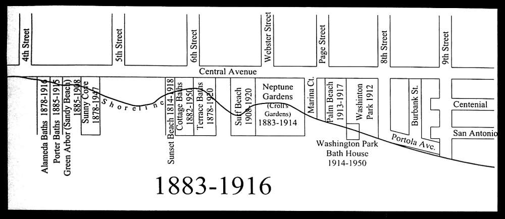 Location and duration of Alameda's south shore baths thru 1916.