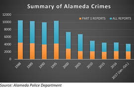 Courtesy Alameda &nbsp&nbsp Police Department Alameda Police Deparment records show a steep drop off in criminal activities reported in Alameda in recent years.
