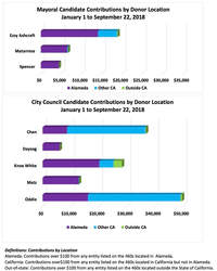 Courtesy LWVA &nbsp&nbsp The above charts are a sample of the information compiled by the League of Women Voters of Alameda.