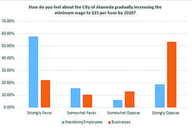City of Alameda &nbsp&nbsp The city's survey results illustrate the differences of opinions in the community over raising the minimum wage.Most residents and employees surveyed strongly favor it (58 percent), while a majority of businesses surveyed strongly oppose it (53 percent). However, a plurality in both surveys agreed that an increase in the minimum wage will result in higher prices for goods and services in Alameda.